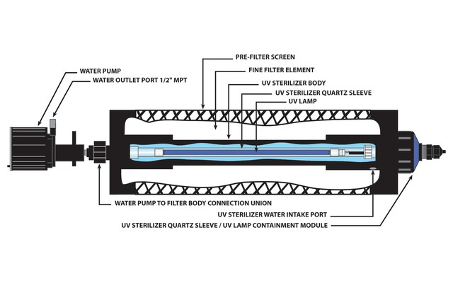 Ultra Violet Water Filter Systems